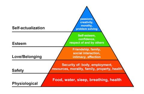character development graphic - maslow's hierarchy of needs
